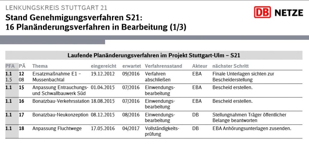 201606 Auszug Lenkungskreis Planaenderungsverfahren