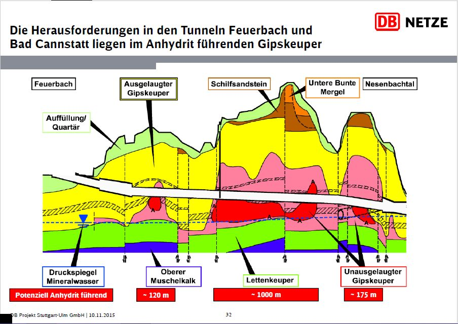 Anhydrit Tunnel Feuerbach