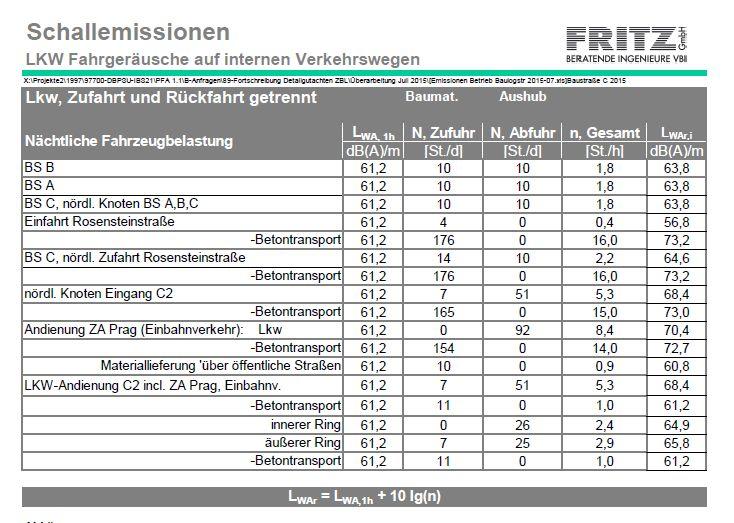http://netzwerke-21.de/wordpress/wp-content/uploads/PFA-1.5.-n%C3%A4chtliche-Verkehrsbelastung.jpg