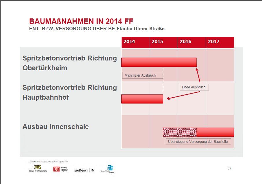 http://netzwerke-21.de/wordpress/wp-content/uploads/PFA-1.6a-Zeitplan-Wangen-2014-2016.jpg