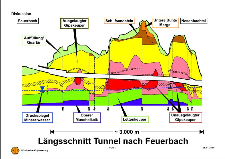 http://netzwerke-21.de/wordpress/wp-content/uploads/WBI-Laengsschnitt-Feuerbach.jpg