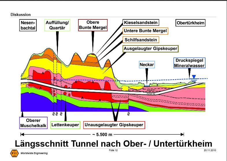 WBI Laengsschnitt Tunnel Obertürkheim